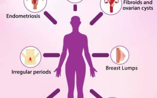 Норма эстрогена у женщин после 40 лет, избыток женских половых гормонов