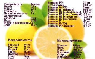 Как пить лимонную воду для похудения?